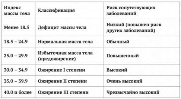Таблица соотношение веса и процентов